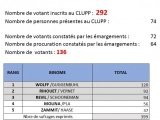 Résultats de l'élection des représentants du CLUPP 12-10-2019